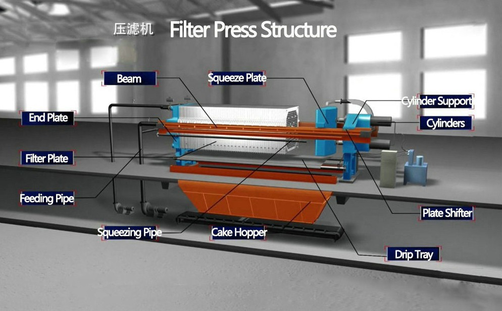 Hydraulic Press Chamber Membrane Filter Press Factory Price